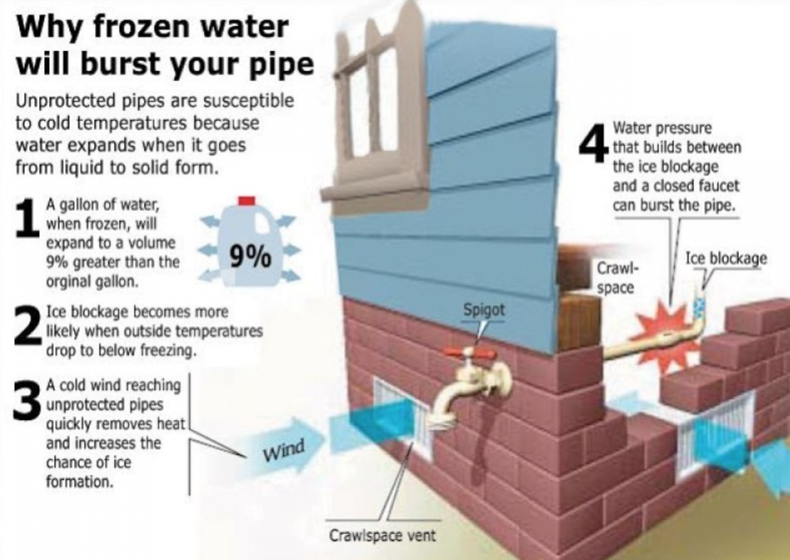 What to do about frozen pipes? ‹ CHPN