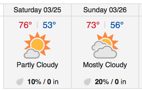 weather for the irish festival